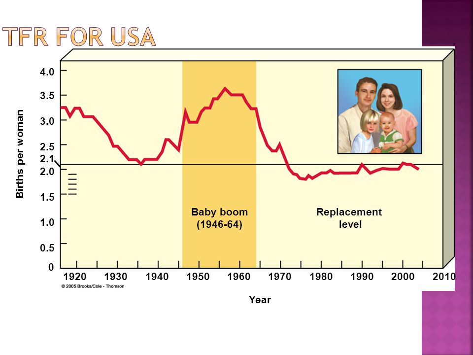 TFR for USA Births per woman Baby boom
