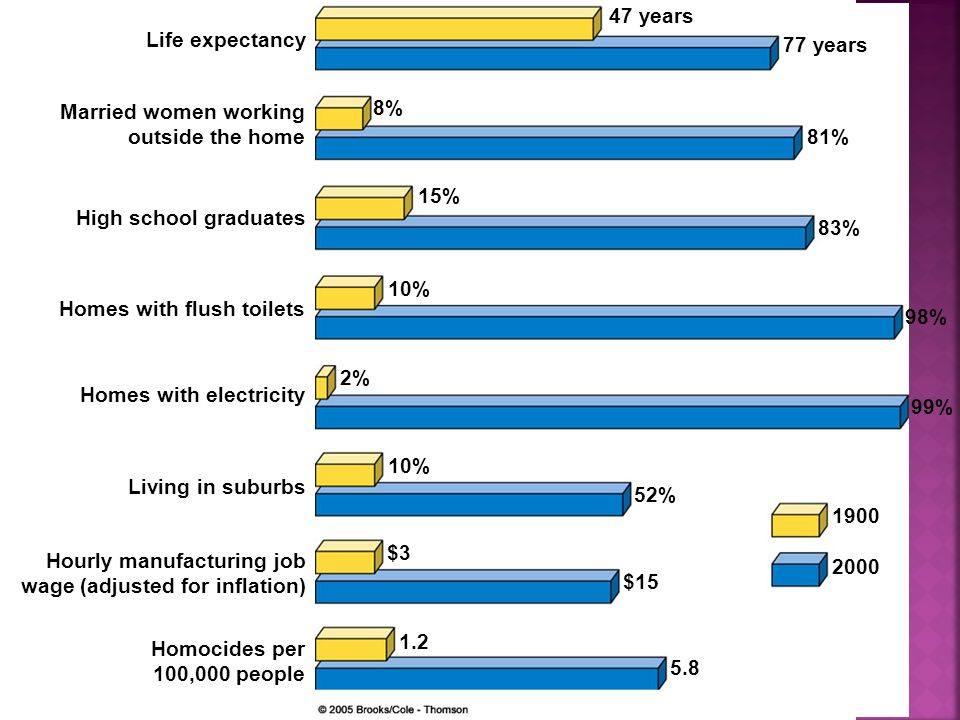47 years Life expectancy. 77 years. Married women working. outside the home. 8% 81% 15% High school graduates.