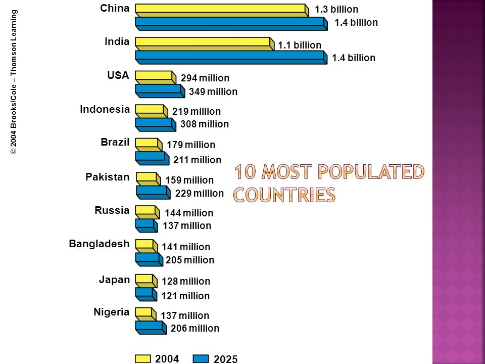 10 most populated countries