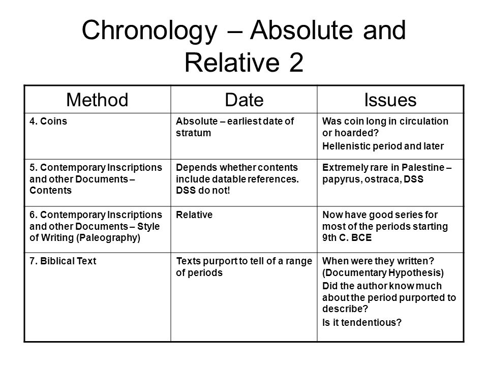absolute and relative dating methods in prehistory documentaries
