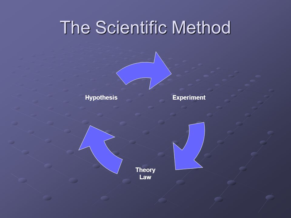 The Scientific Method Experiment Theory Law Hypothesis