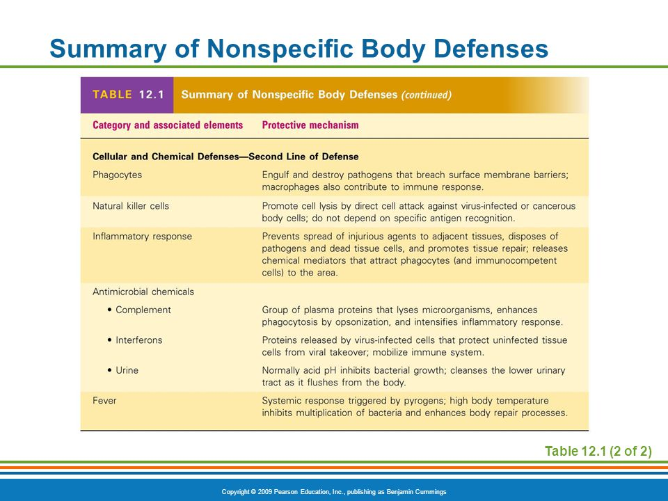 Summary of Nonspecific Body Defenses