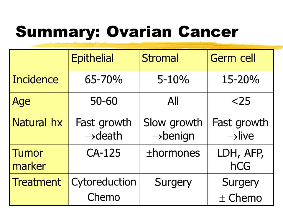 Ovarian Cancer–Tumor Markers and Screening | Oncohema Key