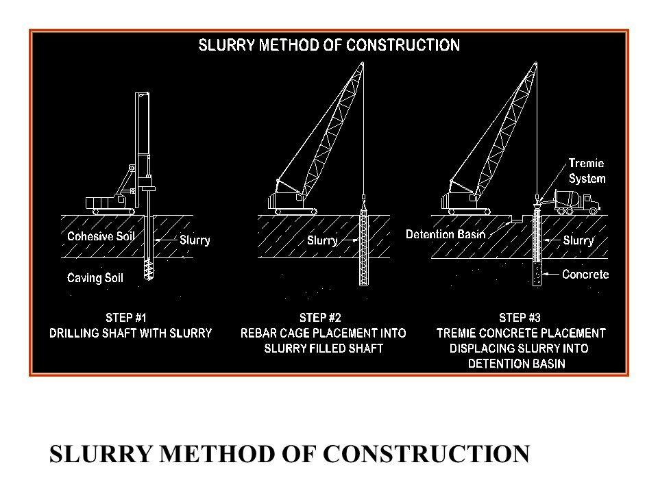 SLURRY METHOD OF CONSTRUCTION