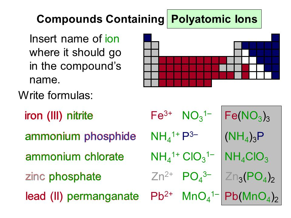 Inorganic Nomenclature ppt download – Nomenclature Worksheet 3 Ionic Compounds Containing Polyatomic Ions