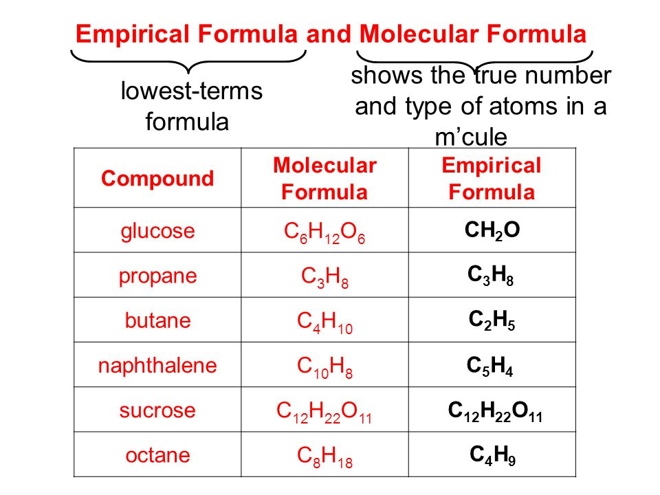 how to find number of atoms in a formula