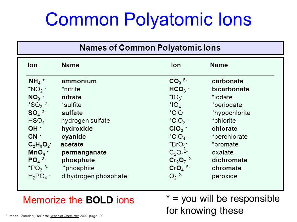 Common polyatomic ions ppt video online download common polyatomic ions urtaz Gallery