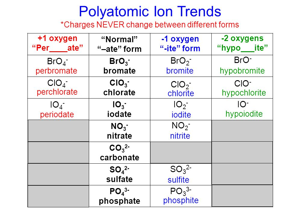Common polyatomic ions ppt video online download charges never change between different forms urtaz Gallery