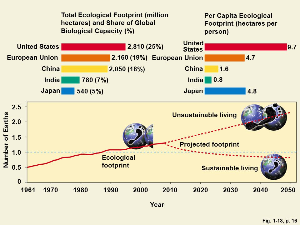 Per Capita Ecological Footprint (hectares per person)