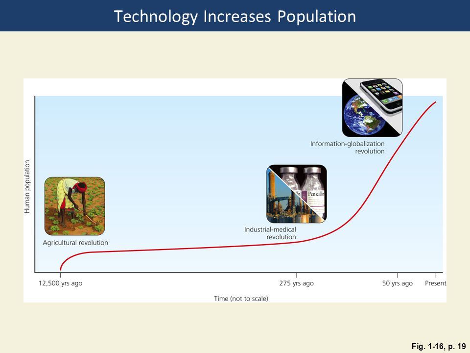 Technology Increases Population