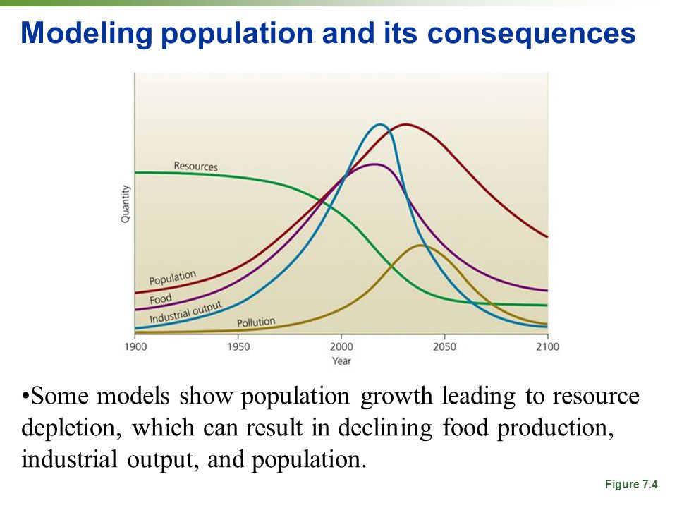 the issue of population growth and its consequences India's population growth problem and its the issue chosen was population growth and its more about india's population growth problem and its consequences.