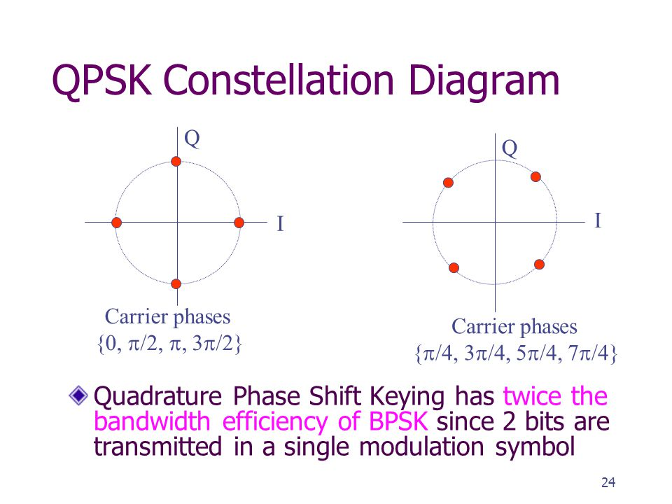Lectures digital modulation ppt video online download qpsk constellation diagram ccuart Gallery