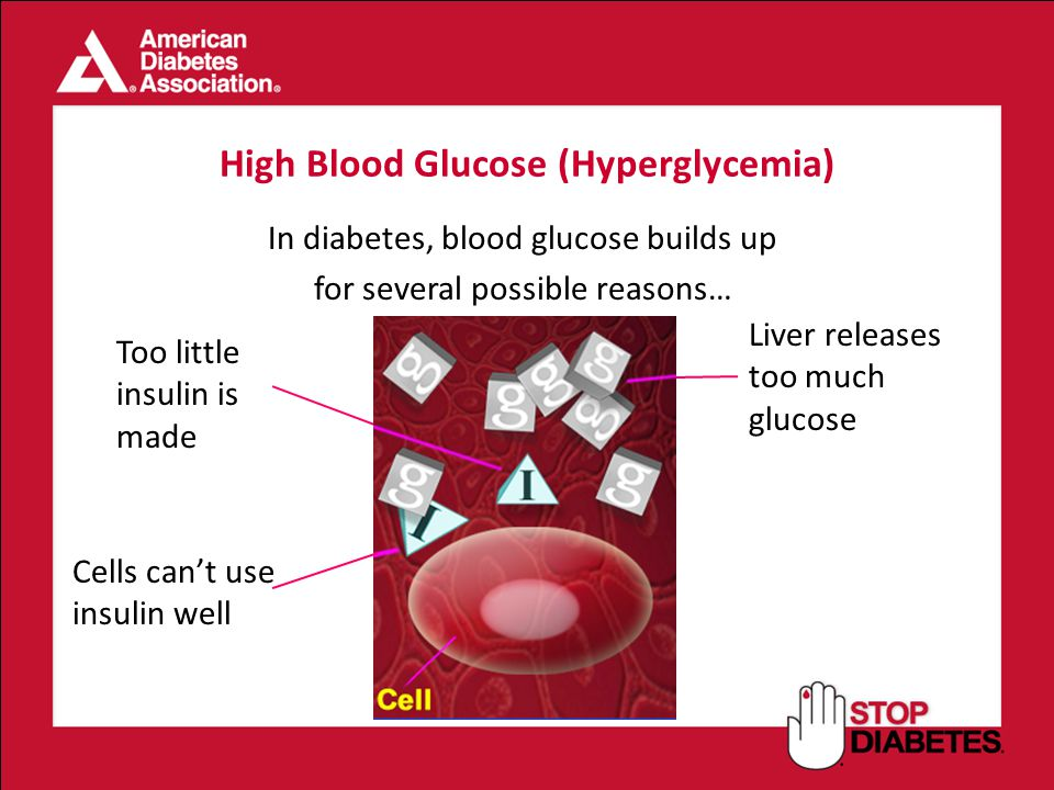 High Blood Glucose (Hyperglycemia)