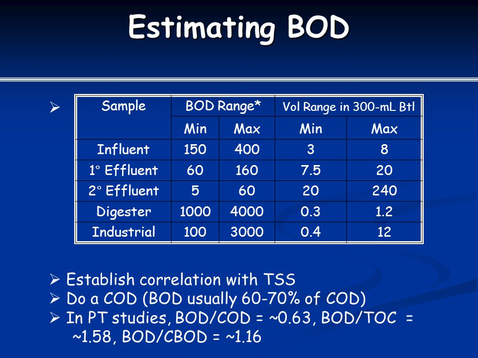 Estimating BOD Establish correlation with TSS