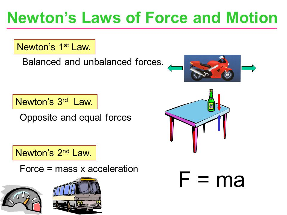 F = ma Newton's Laws of Force and Motion Newton's 1st Law.