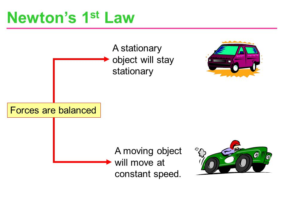 Newton's 1st Law A stationary object will stay stationary