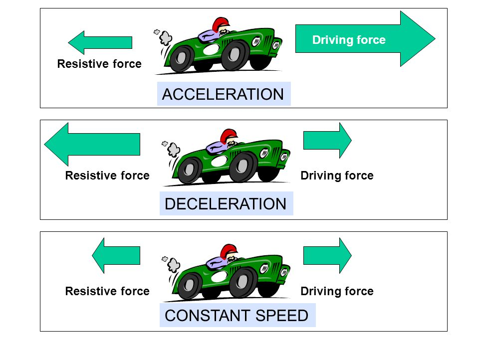 ACCELERATION DECELERATION CONSTANT SPEED Driving force Resistive force