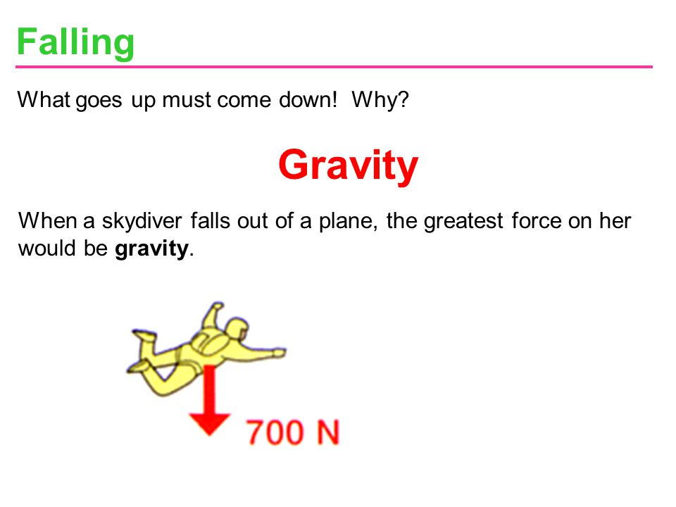 Gravity Falling What goes up must come down! Why