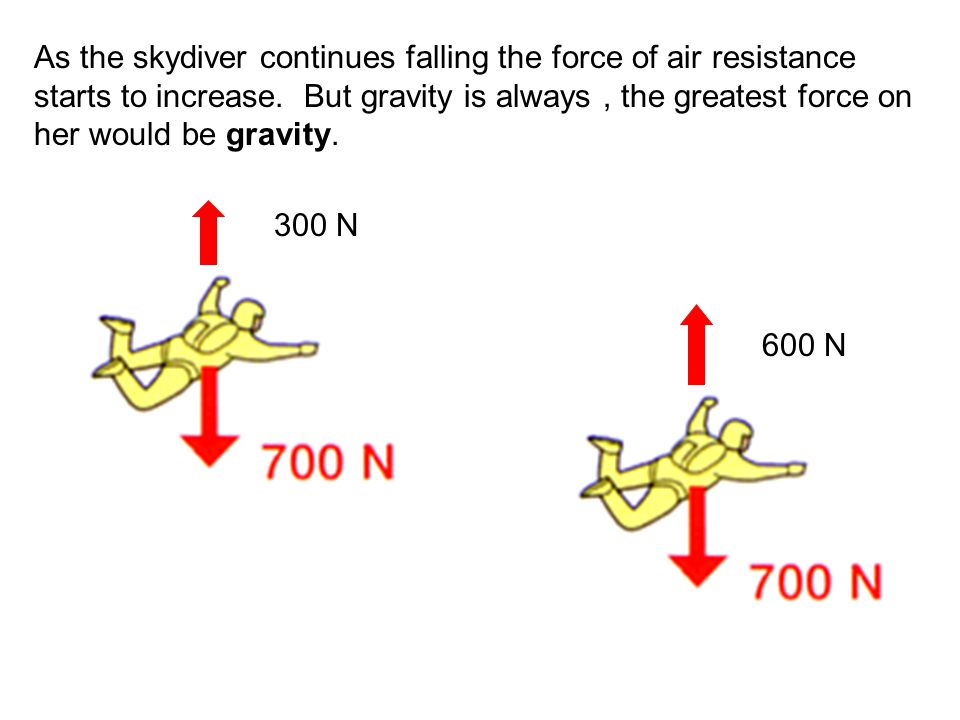 As the skydiver continues falling the force of air resistance starts to increase. But gravity is always , the greatest force on her would be gravity.