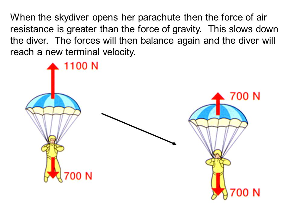When the skydiver opens her parachute then the force of air resistance is greater than the force of gravity.