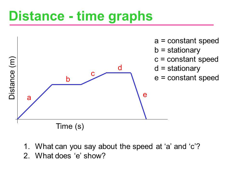 Distance - time graphs a = constant speed b = stationary