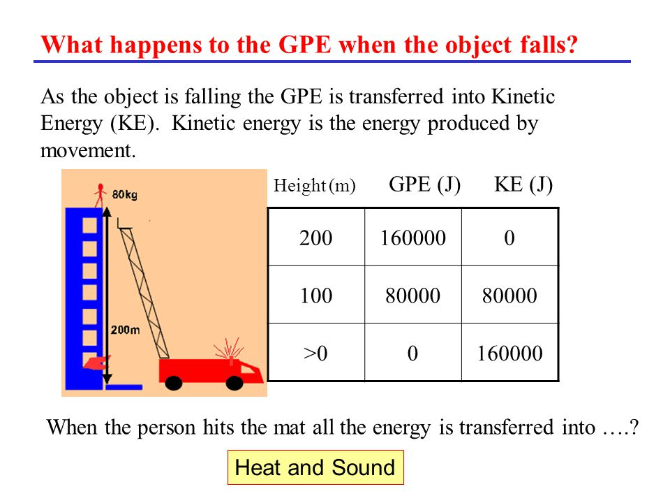 What happens to the GPE when the object falls