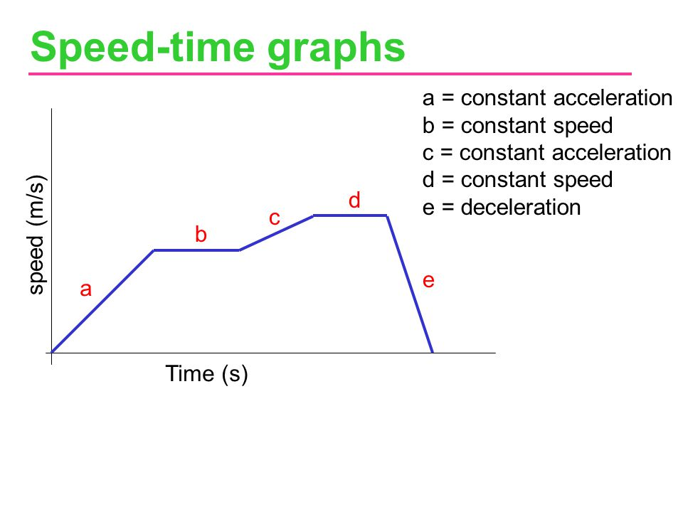 Speed-time graphs a = constant acceleration b = constant speed