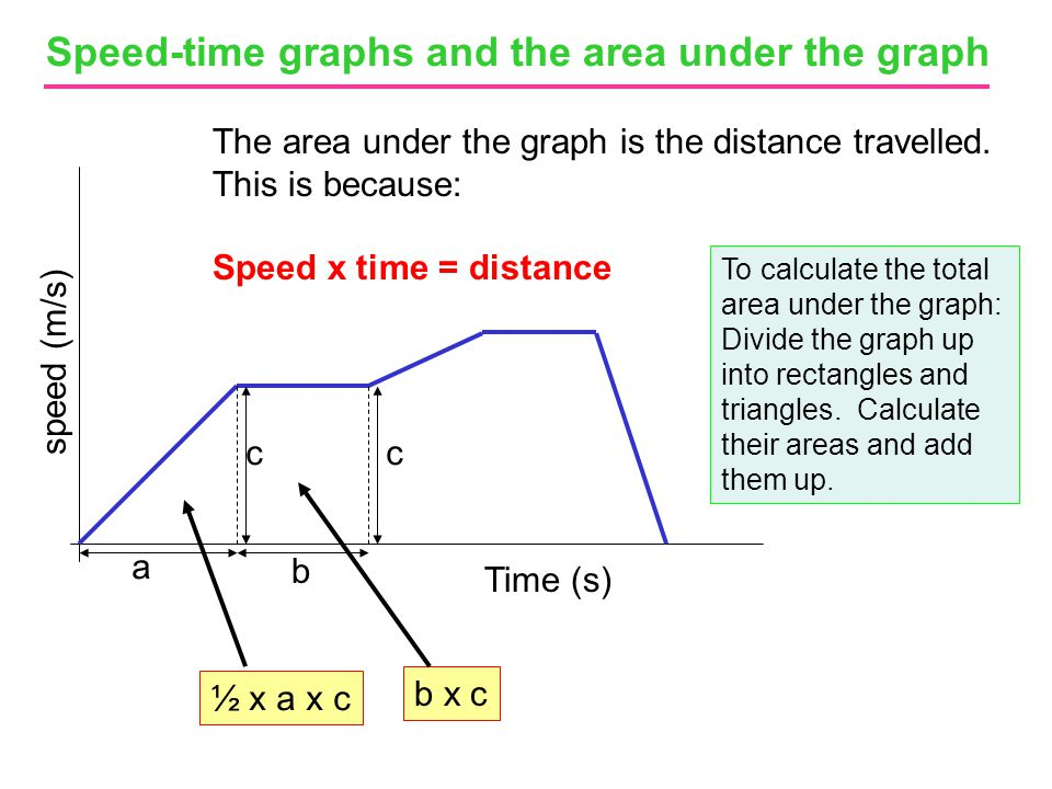 Speed-time graphs and the area under the graph