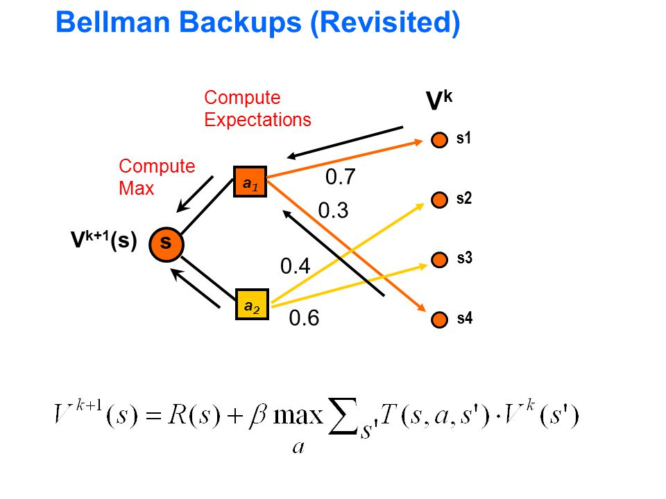 Bellman Backups (Revisited)