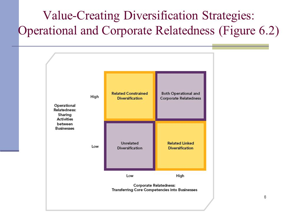 Value creating diversification strategy