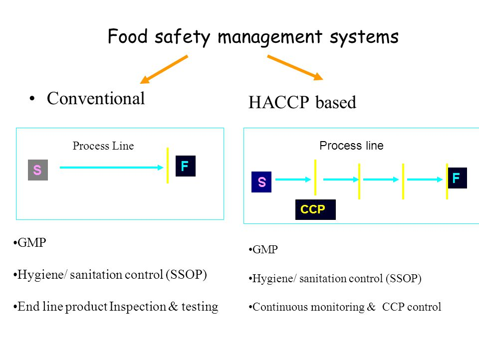 introduction to food safety systems Thank you for your interest and your enthusiasm in developing your own personal food safety system food safety manual introduction if you work with food.