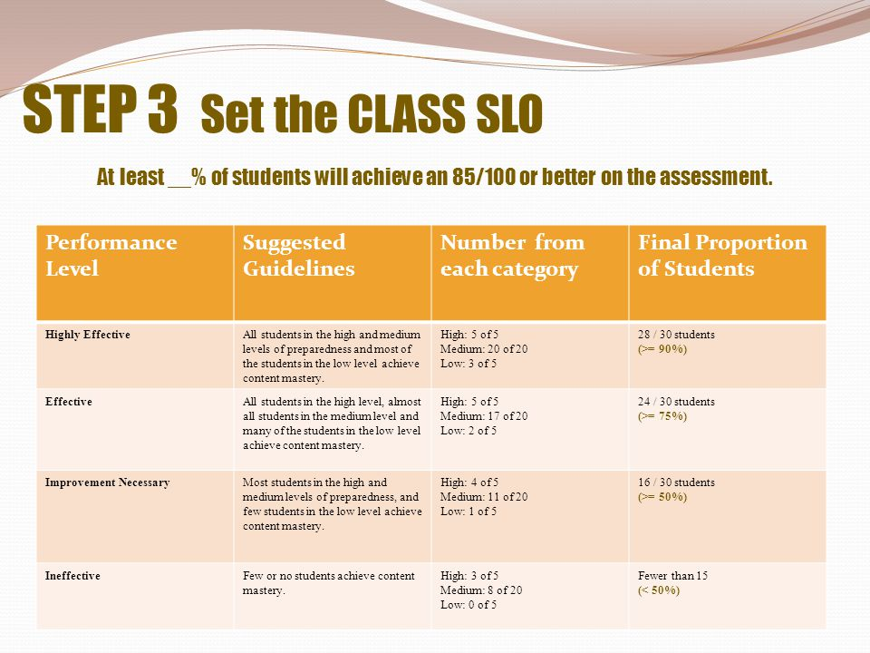STEP 3 Set the CLASS SLO At least __% of students will achieve an 85/100 or better on the assessment.