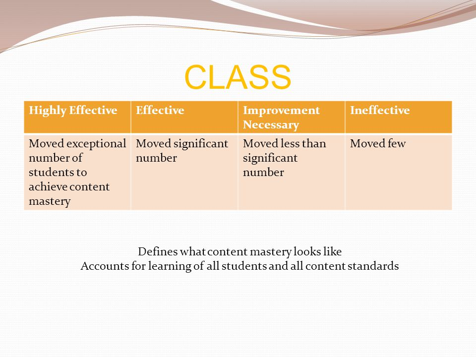 CLASS Highly Effective Effective Improvement Necessary Ineffective