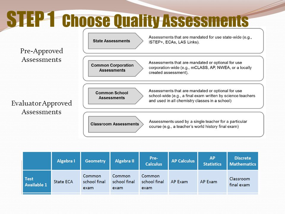 STEP 1 Choose Quality Assessments