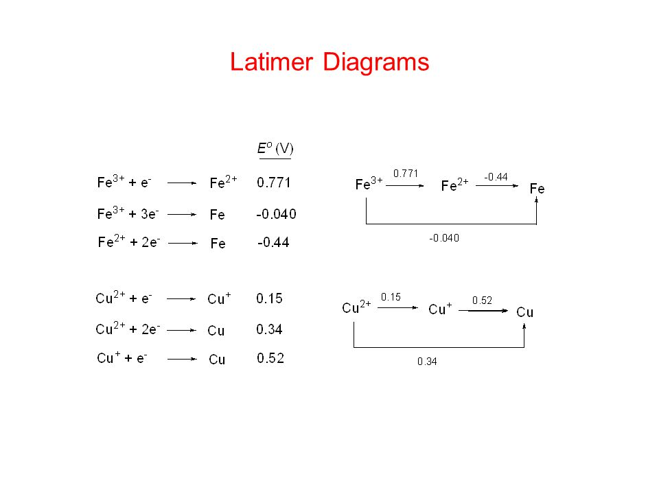 labile and inert metal ions - kinetic effects