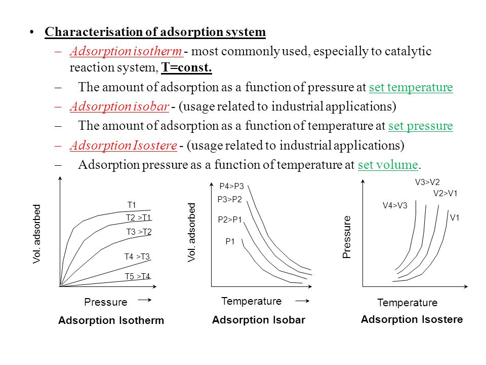 Characterisation of adsorption system
