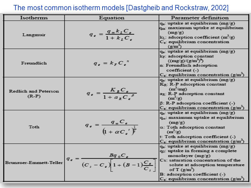 The most common isotherm models [Dastgheib and Rockstraw, 2002]