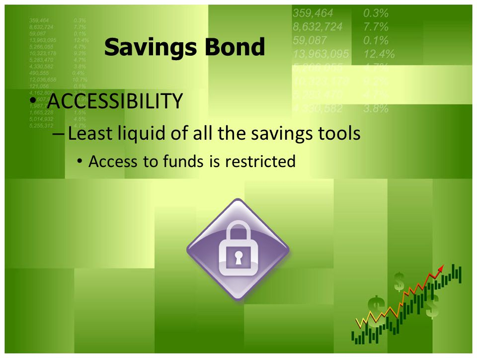 Savings Bond ACCESSIBILITY Least liquid of all the savings tools