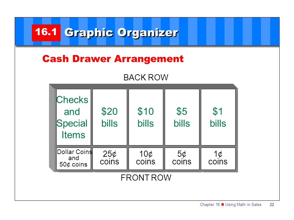 Graphic Organizer 16.1 Cash Drawer Arrangement