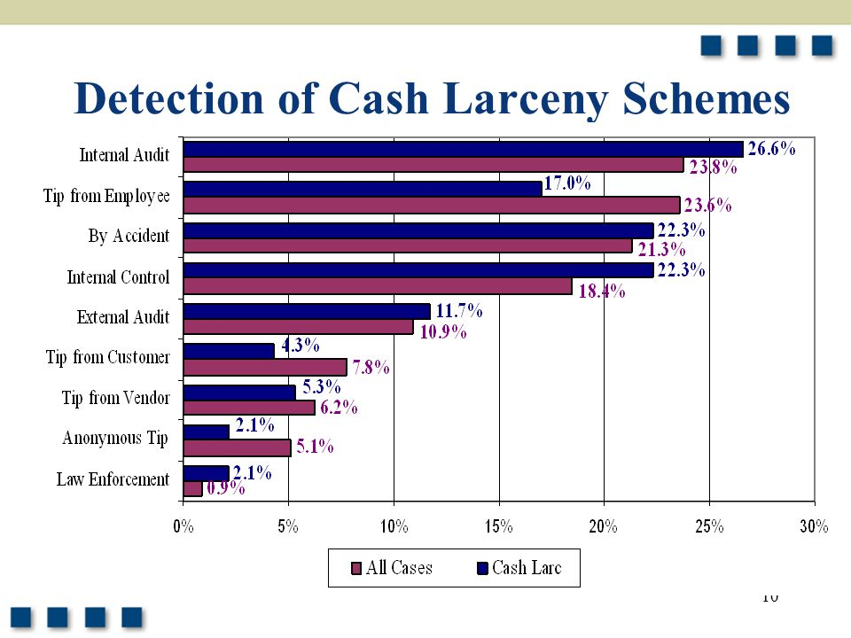 Detection of Cash Larceny Schemes
