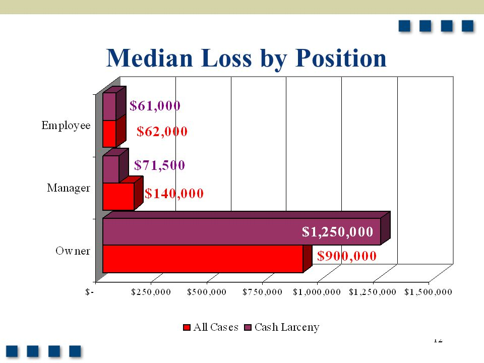 Median Loss by Position