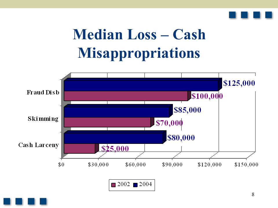 Median Loss – Cash Misappropriations
