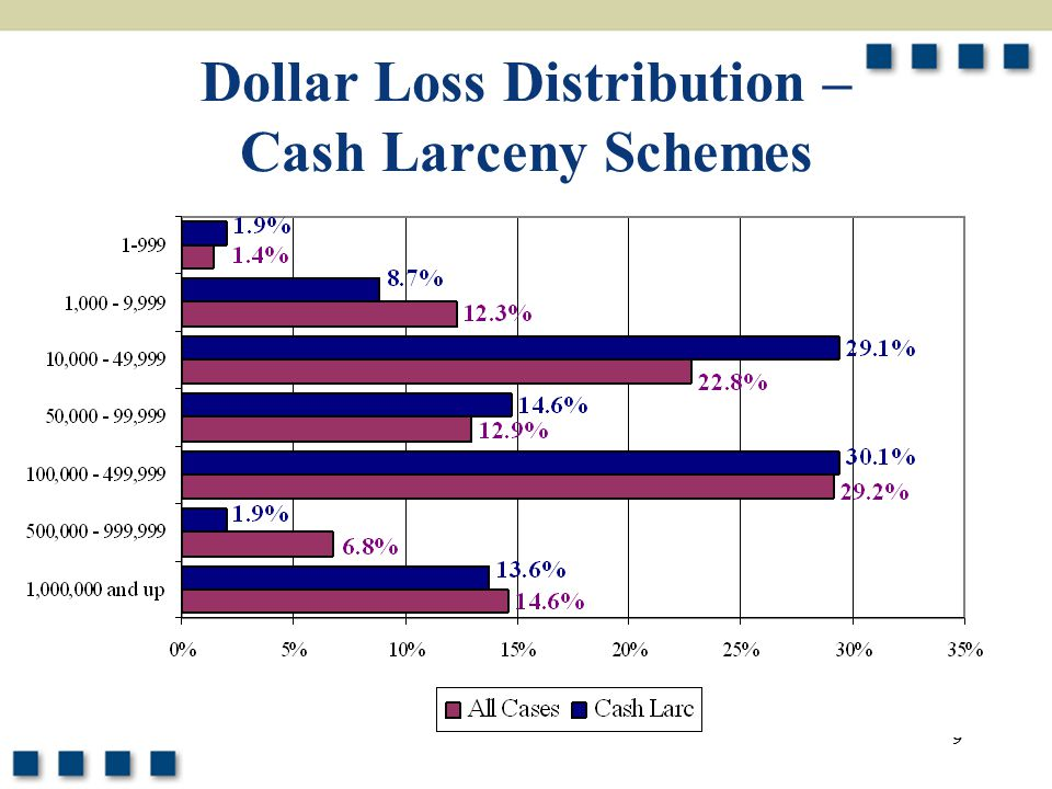 Dollar Loss Distribution – Cash Larceny Schemes