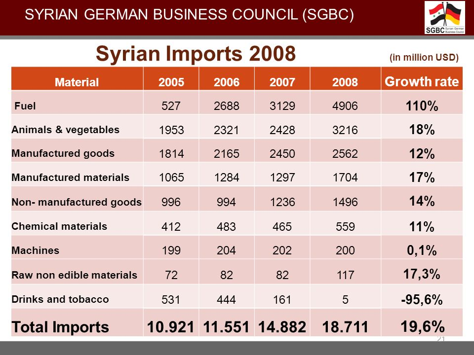Syrian Imports 2008 (in million USD)