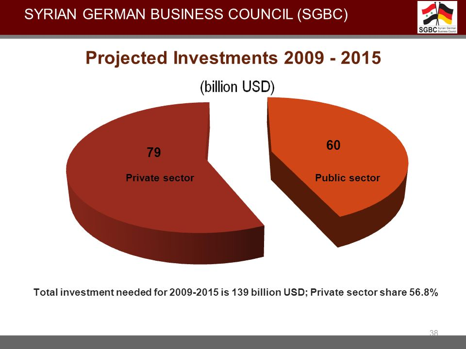 Projected Investments 2009 - 2015