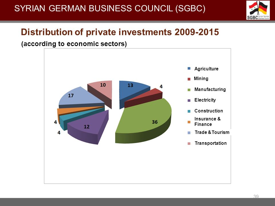 Distribution of private investments 2009-2015
