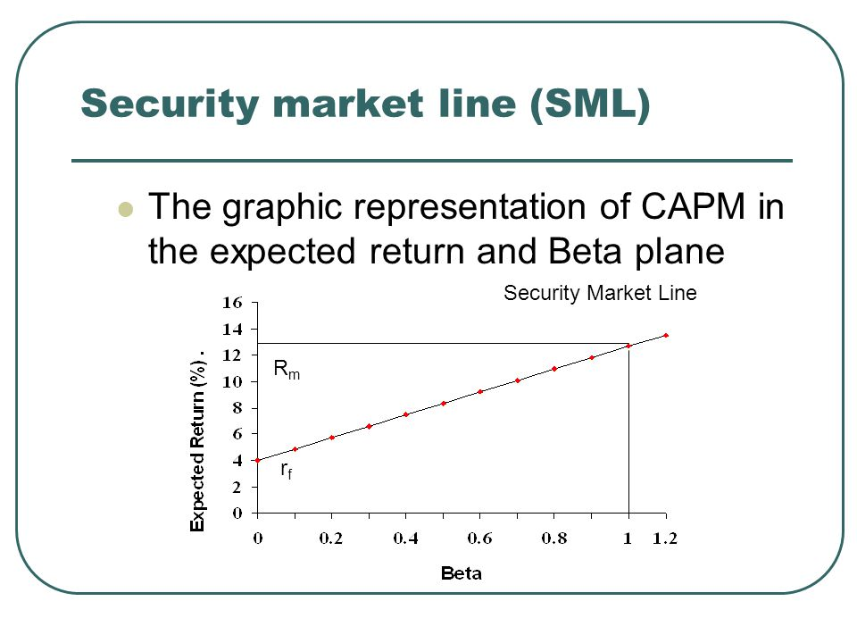security market line Beta expected return securities portfolios sml security market line william  sharp william sharp william sharp william sharp total consumption ppc.