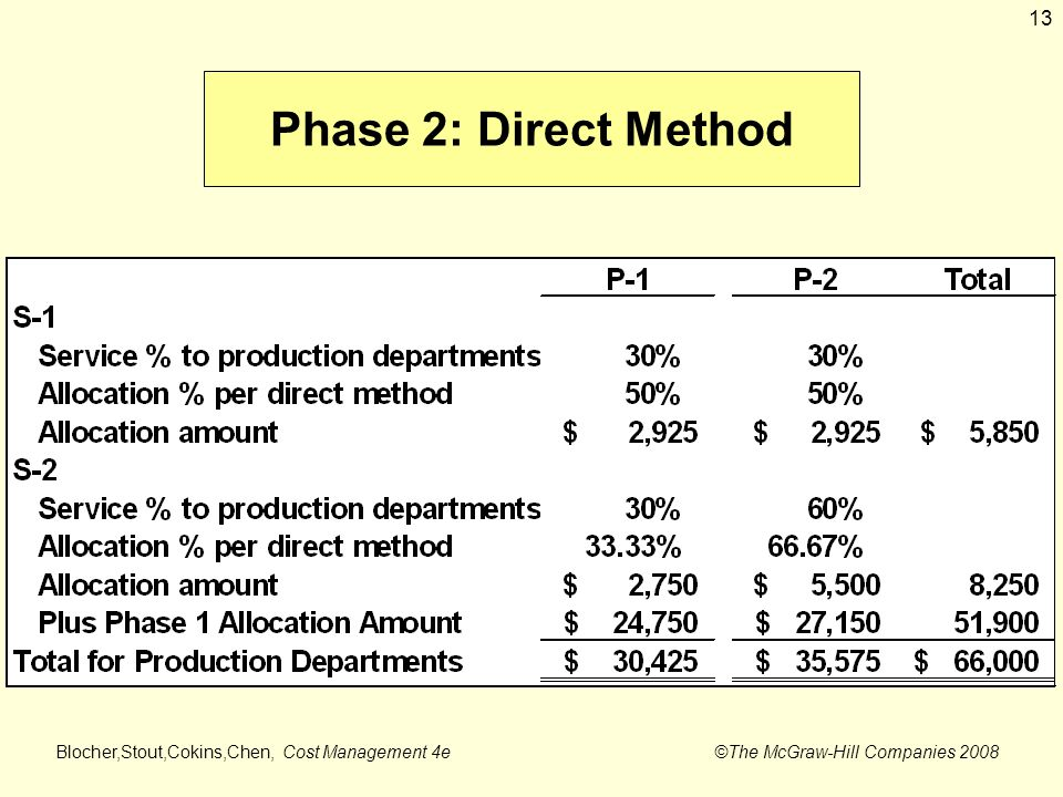cost allocation for service department The service departments' costs become a production department's indirect factory overhead which is then allocated to the output of each production department the various methods of allocating service departments' costs are covered in cost accounting textbooks.