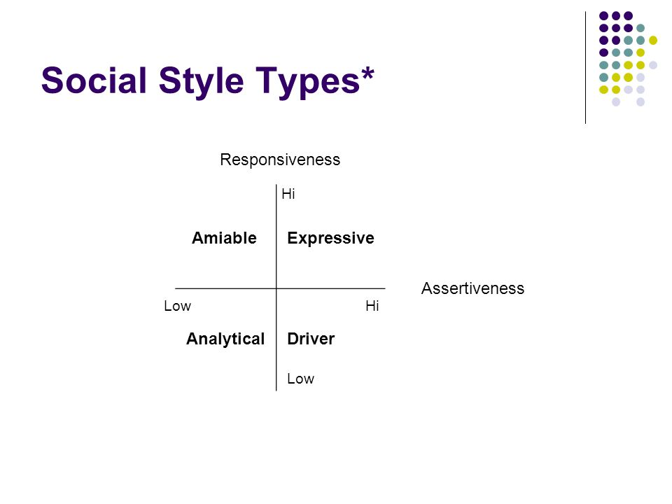 social styles Proteus international 2 what is social style and so today the model is used in a variety of ways for example, it can be taught as a way to help salespeople sell appropriately to customers of various styles.