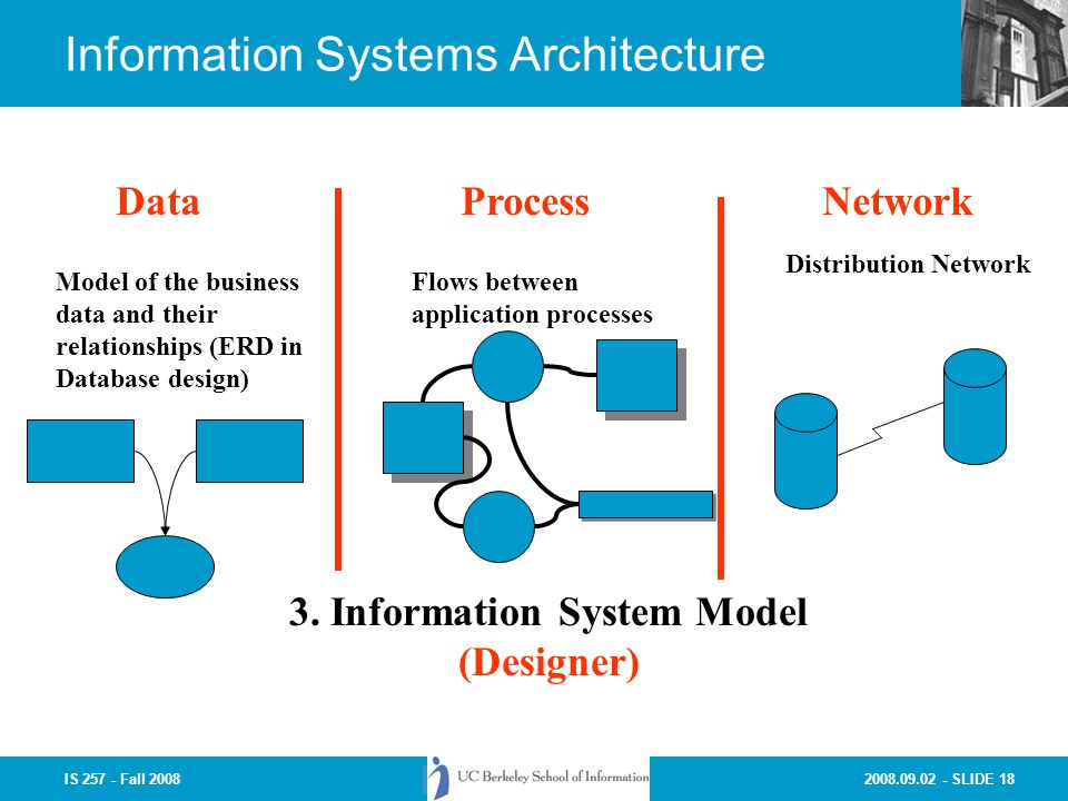 Bon Information Systems Architecture
